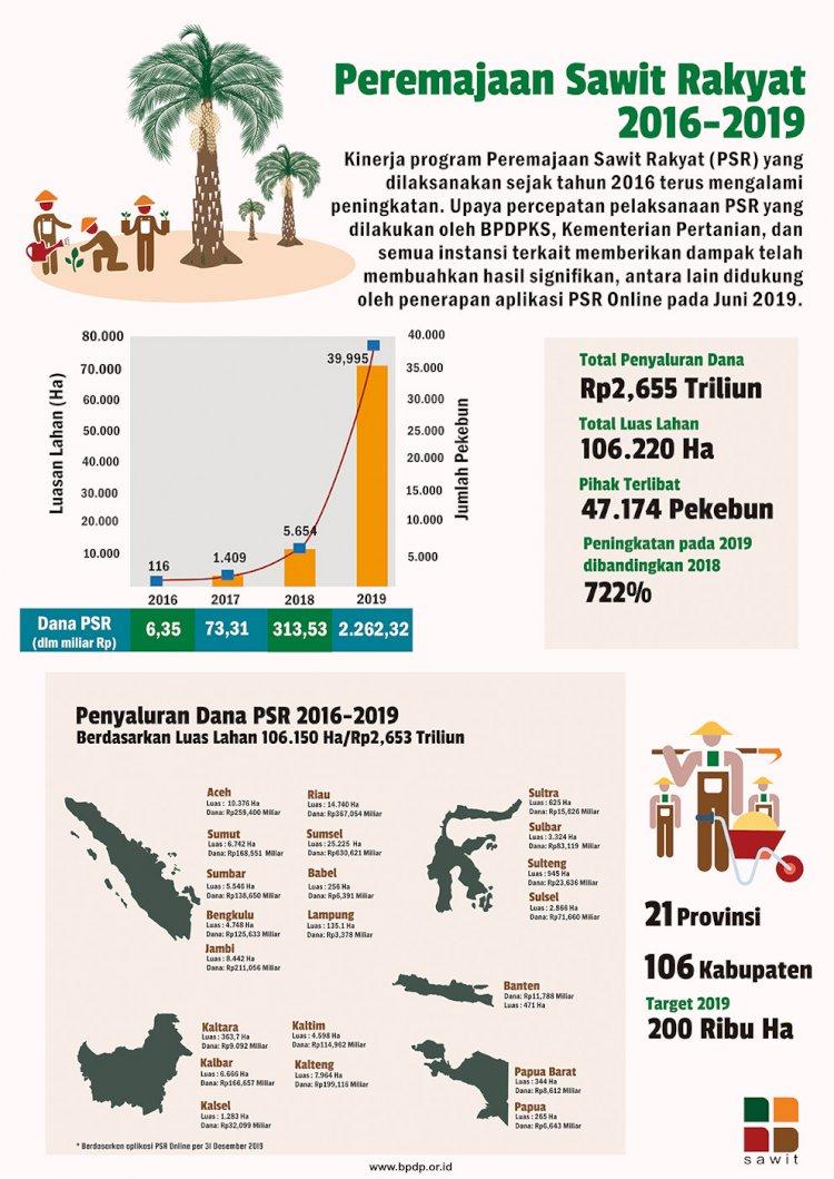 Peremajaan Sawit Rakyat 2016-2019