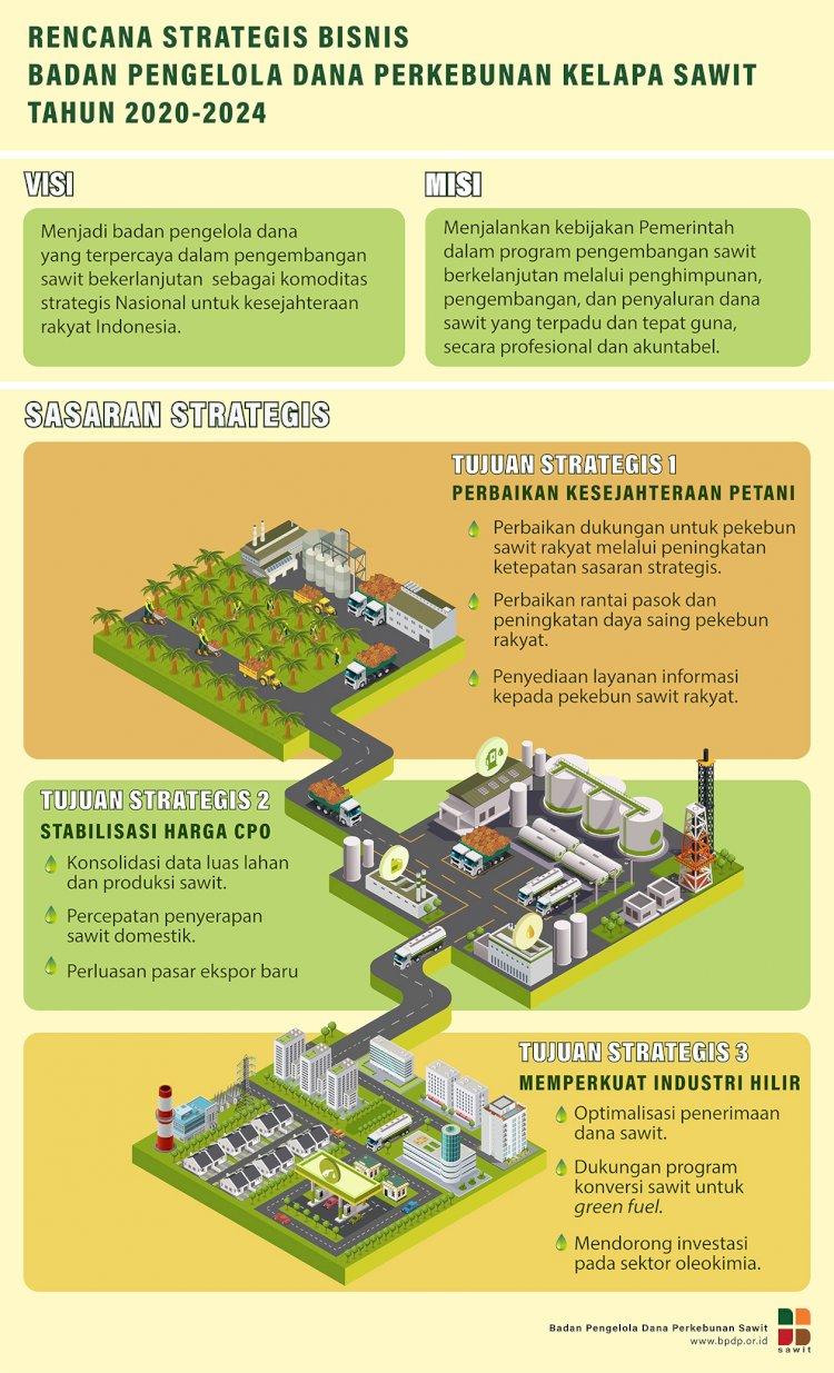 Rencana Strategis Bisnis BPDPKS 2020-2024