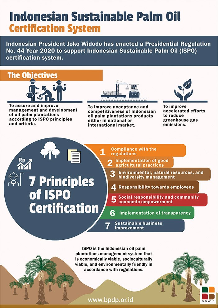 Indonesian Sustainable Palm Oil Certification System