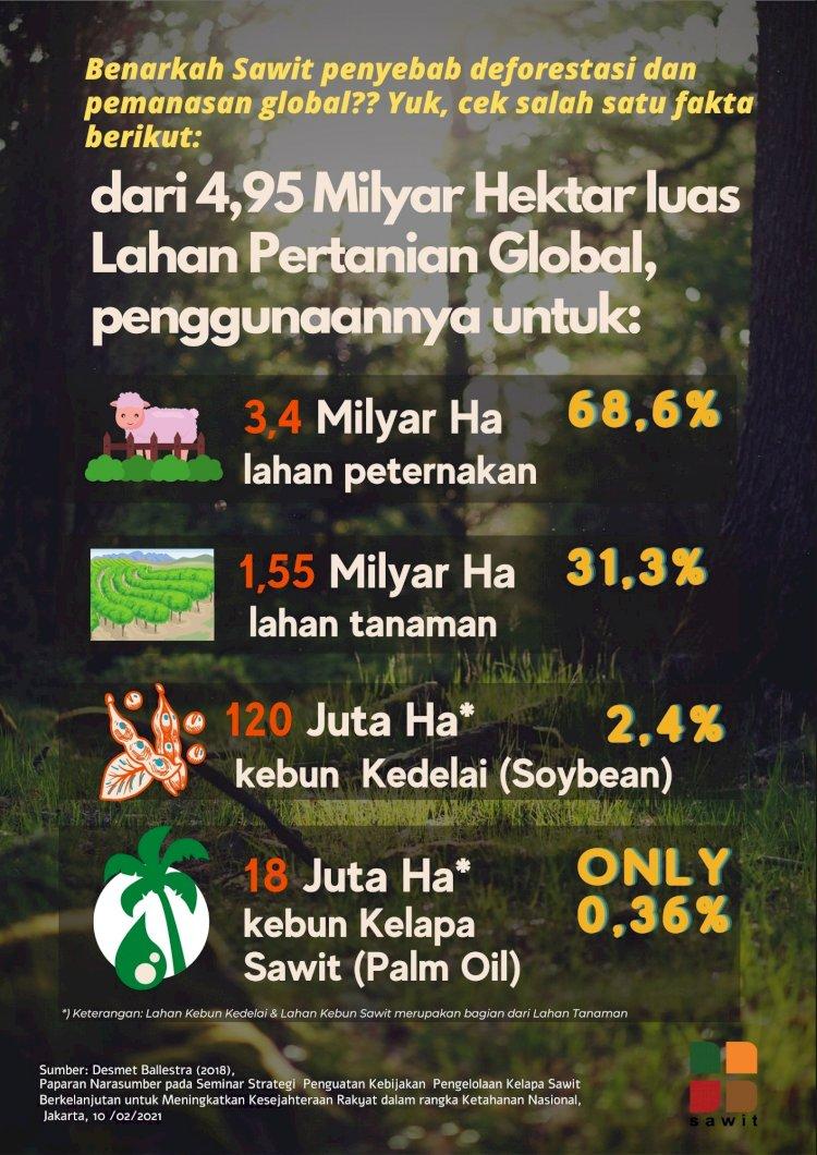 Persentase Total Lahan Kebun Sawit dari Lahan Pertanian Global