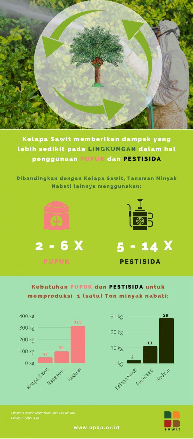 Efisien Gunakan Pupuk dan Pestisida, Kelapa Sawit Lebih Ramah Lingkungan Dibandingkan Tanaman Minyak Nabati Lainnya