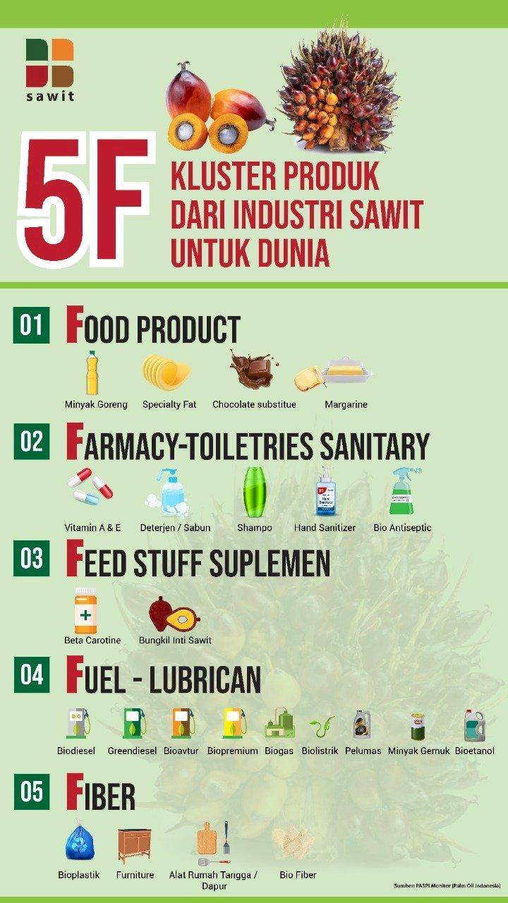 5 Kluster Produk dari Industri Kelapa Sawit untuk Dunia