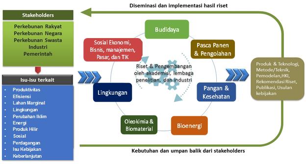 Program Penelitian dan Pengembangan