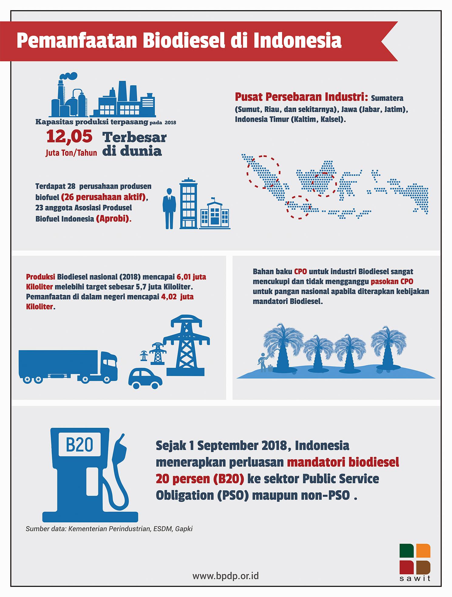 Pemanfaatan Biodiesel di Indonesia