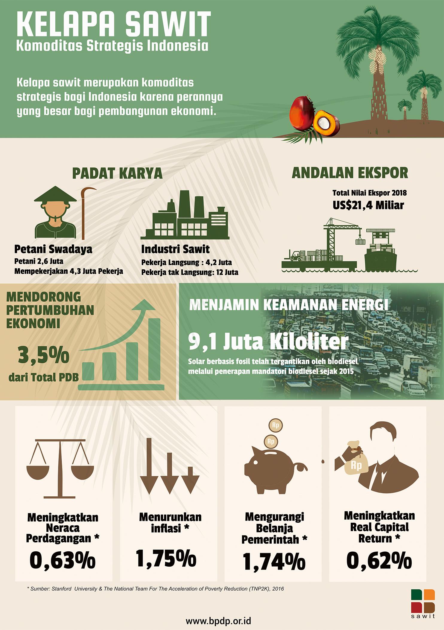 Sawit Komoditas Strategis Indonesia