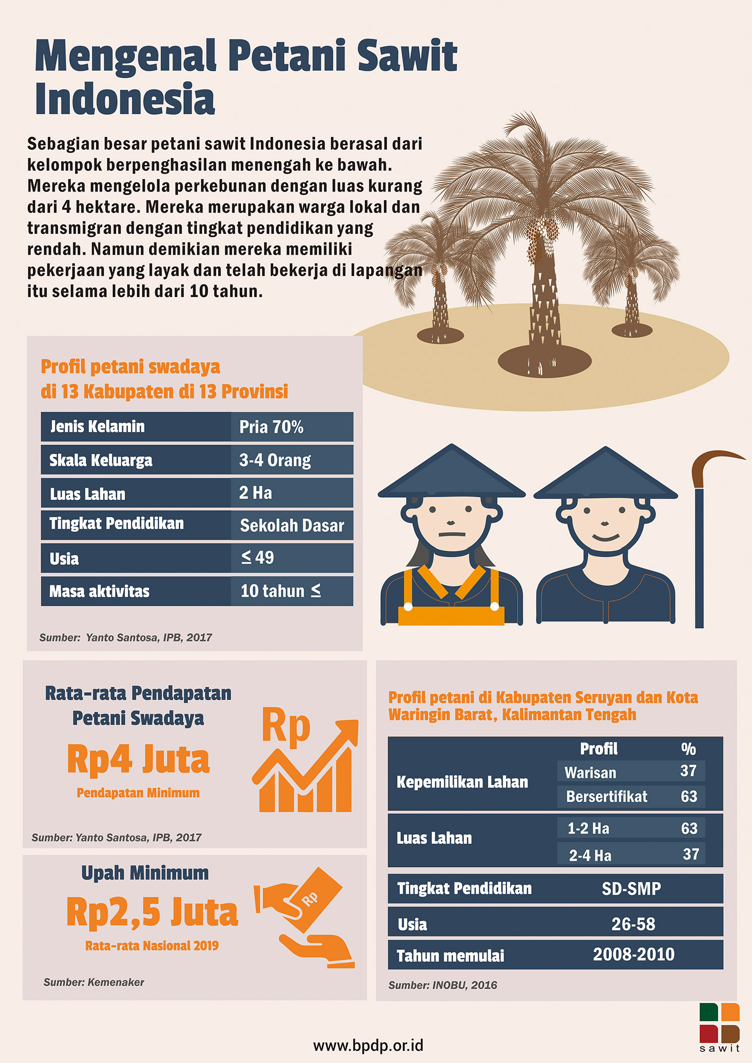 Mengenal Petani Sawit Indonesia