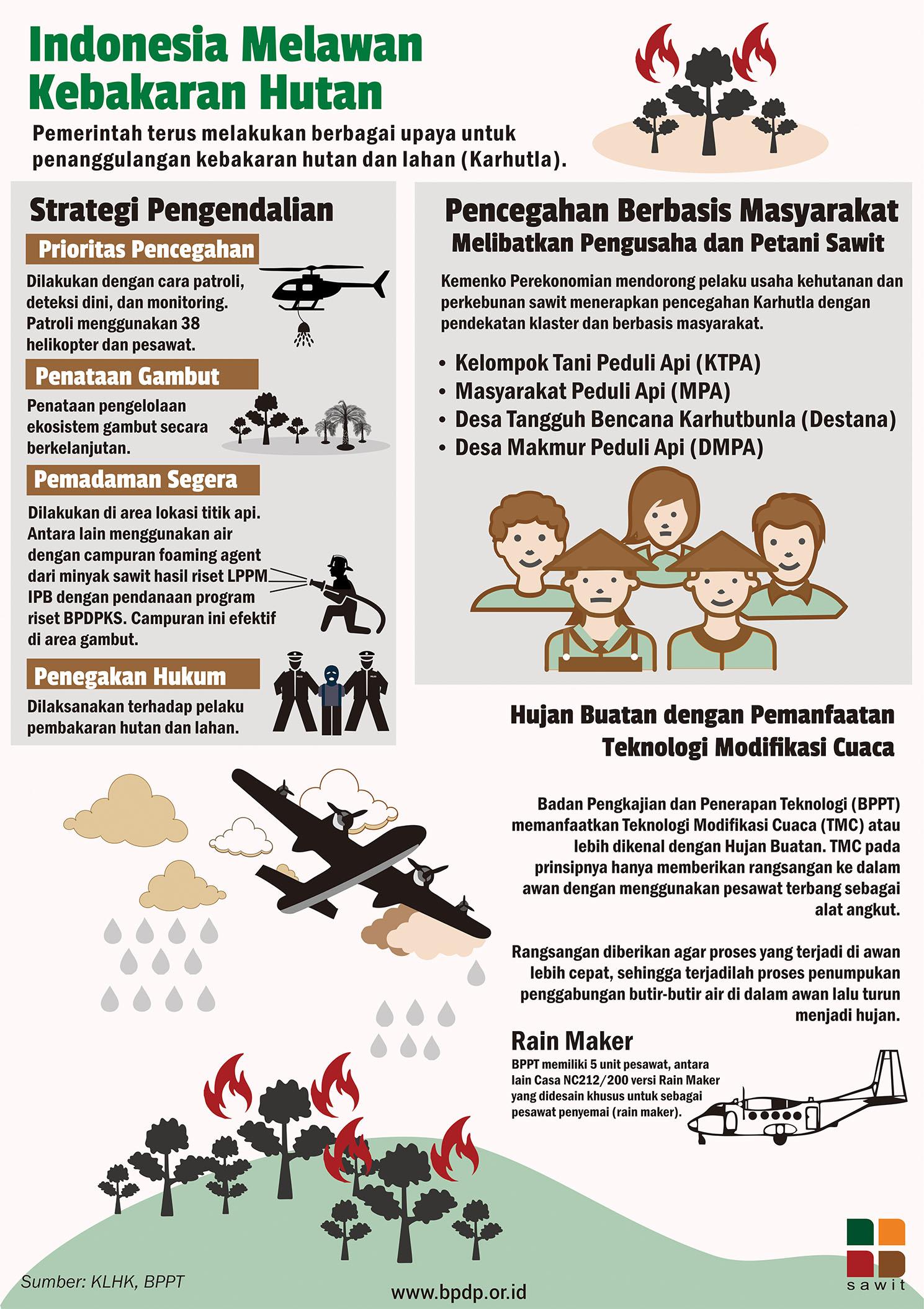 Indonesia Melawan Kebakaran Hutan