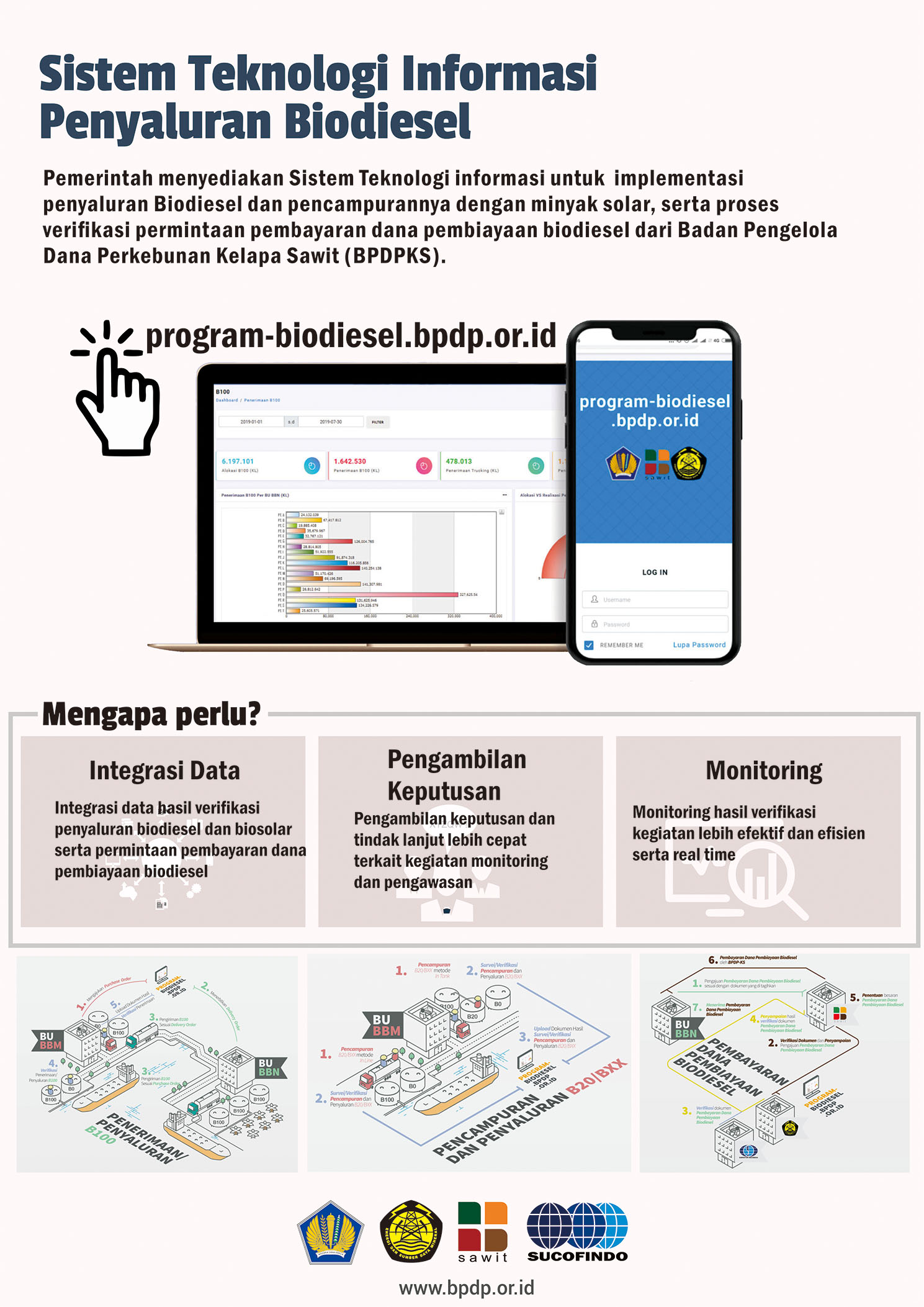 Sistem Teknologi Informasi Penyaluran Biodiesel